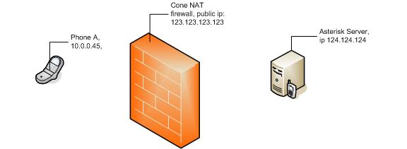SIP with NAT or Firewalls